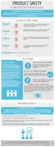 GFSI Infographic